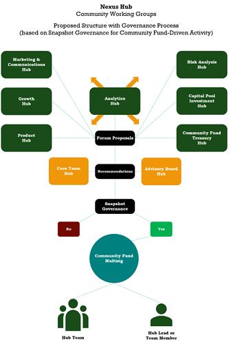 Nexus Hub Structure