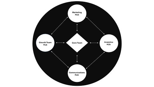 Nexus Hub