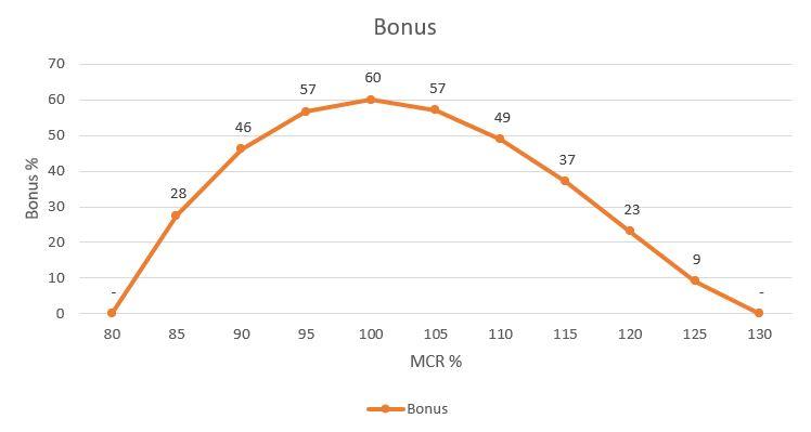 NXM bonus